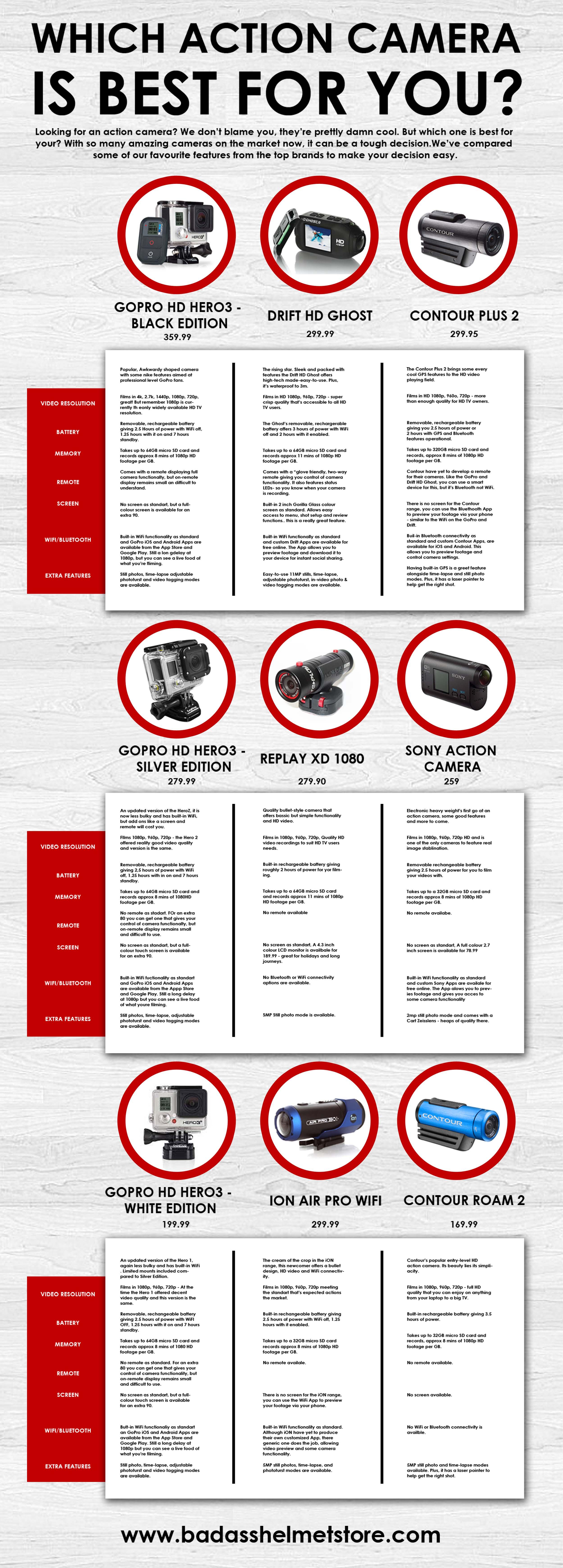 Action cameras (1)