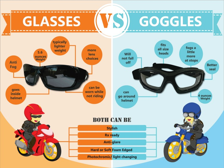 The Biker's Guide to Buying Motorcycle Glasses and Goggles - An Infographic from uCollect Infographics