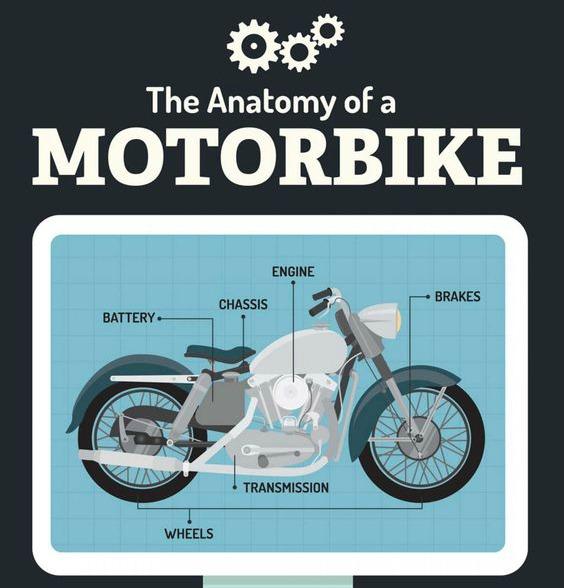 Carbon Fiber Motorcycle Helmets >> Anatomy of a Motorbike