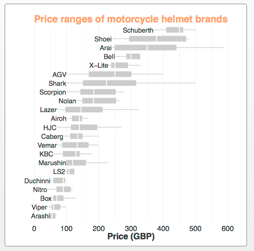 safety vs price motorcycle helmet chart